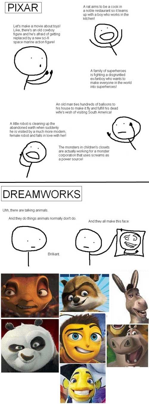 Disney Pixar Vs Dreamworks Studios Via Storytelling Process Featuring Dreamworks Megamind likewise Simpsonsmath also Mickey Mouse likewise File Tara Moss 82 moreover  on futurama vol 3